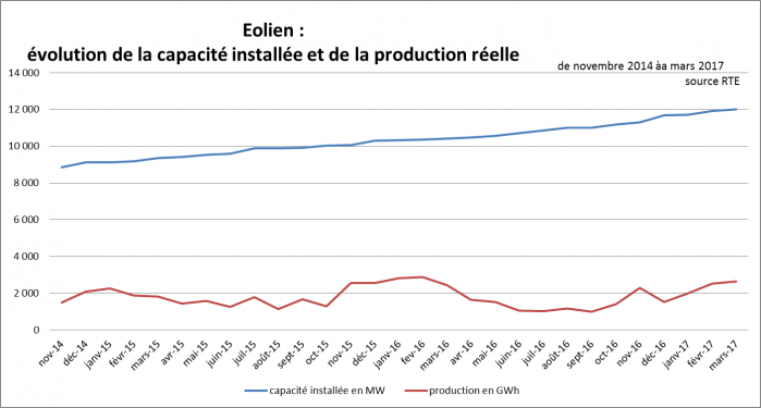 Capacite production eolien