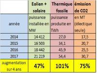 Emission co2 et renouvelables