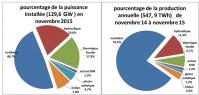 Pourcentages electricite rte 1