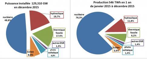 Pourcentages electricite rte 2017