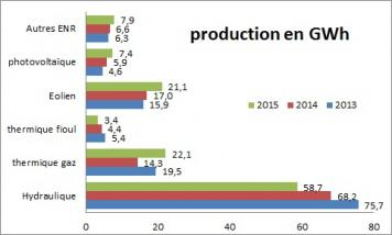 Production gaz eolien 2015